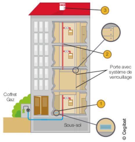 Conduites d immeubles et conduites montantes gaz en for Ventilation cuisine gaz