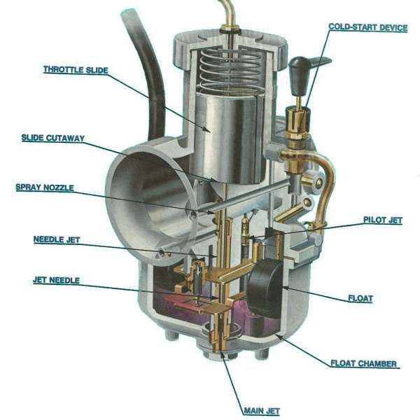 18+ Diagram Of Carburetor On Motorcycle - Motorcycle Diagram - Wiringg.net    Carburetor, Carburetor tuning, Tractor ideaPinterest