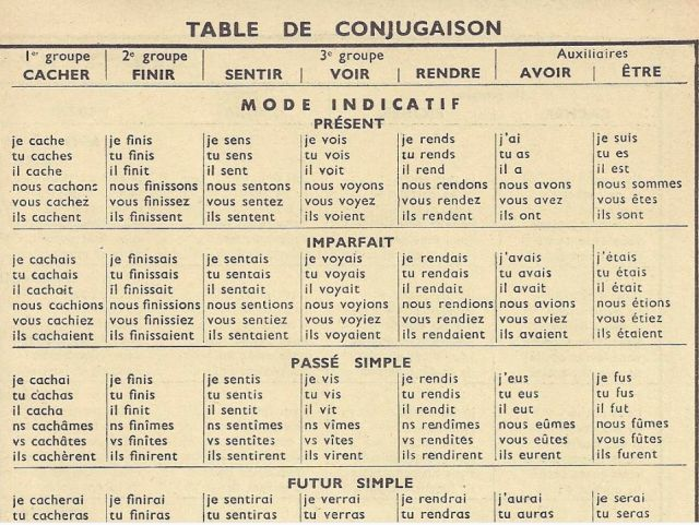 This page lists the top 10 irregular French verb conjugations, and over 1300 common French verb conjugations + tips: bookmark it!