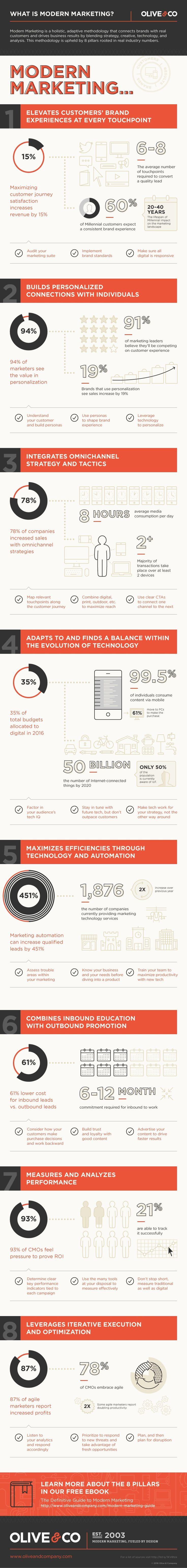The 8 Pillars of Modern Marketing #Infographic