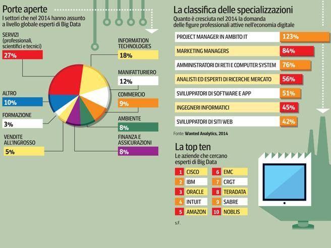 #Tecnologia, con i #BigData arriverà la big occupazione? #lavoro