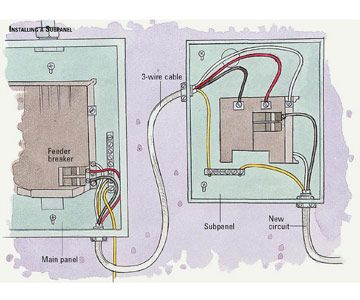 Sub Panel Breaker Box Wiring Diagram 100 50