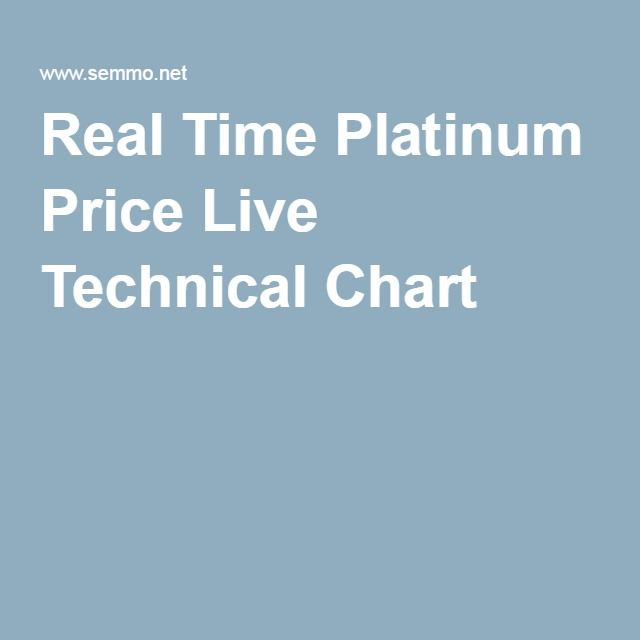 Real Time #Platinum #Price Live Technical #Chart