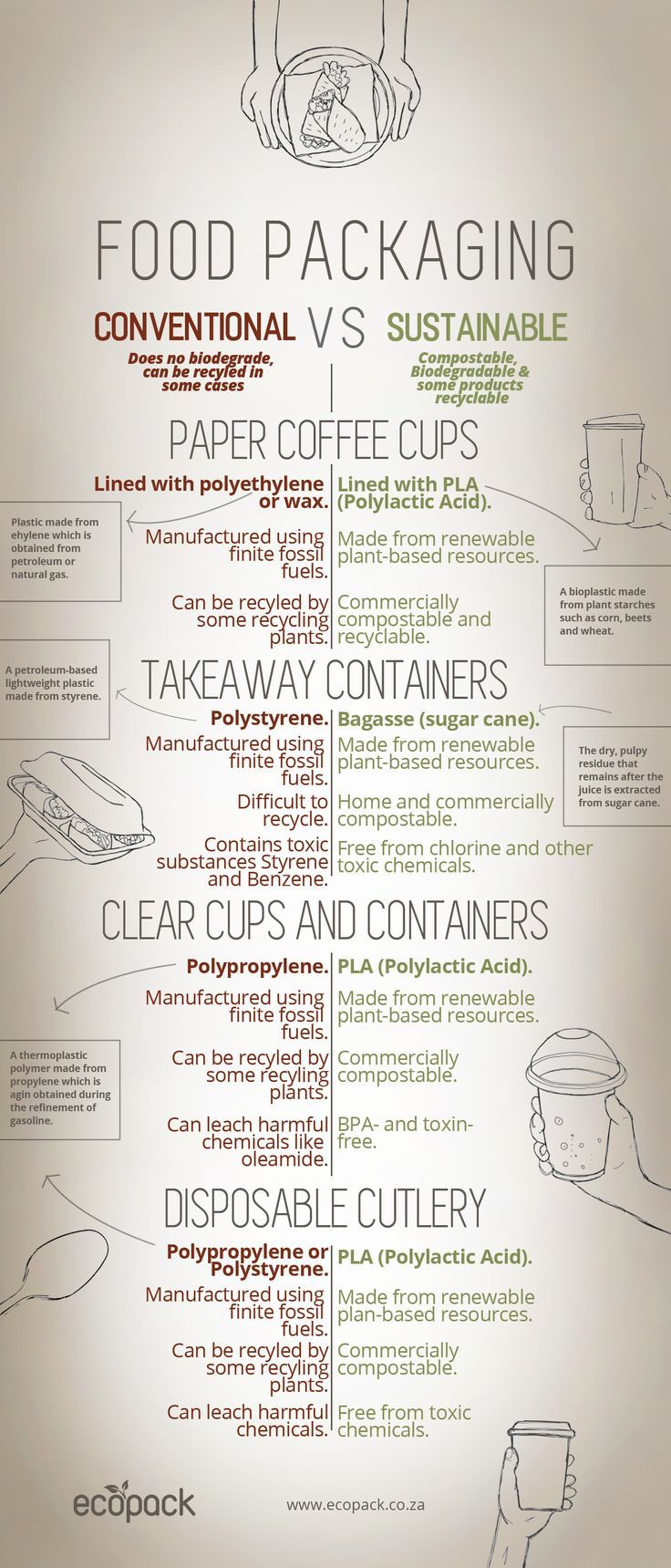 Conventional VS Sustainable Packaging - Infographic