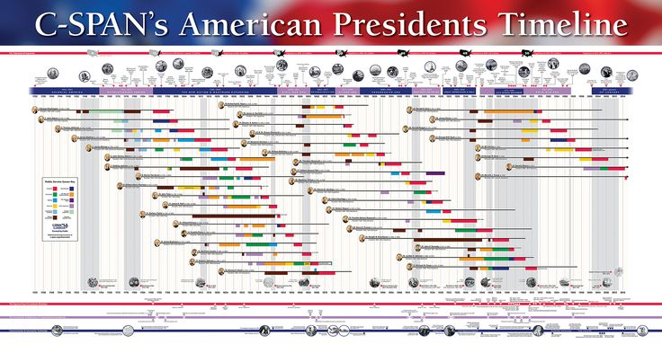 Special Offers | C-SPAN Classroom -- Free American Presidents Timeline Poster