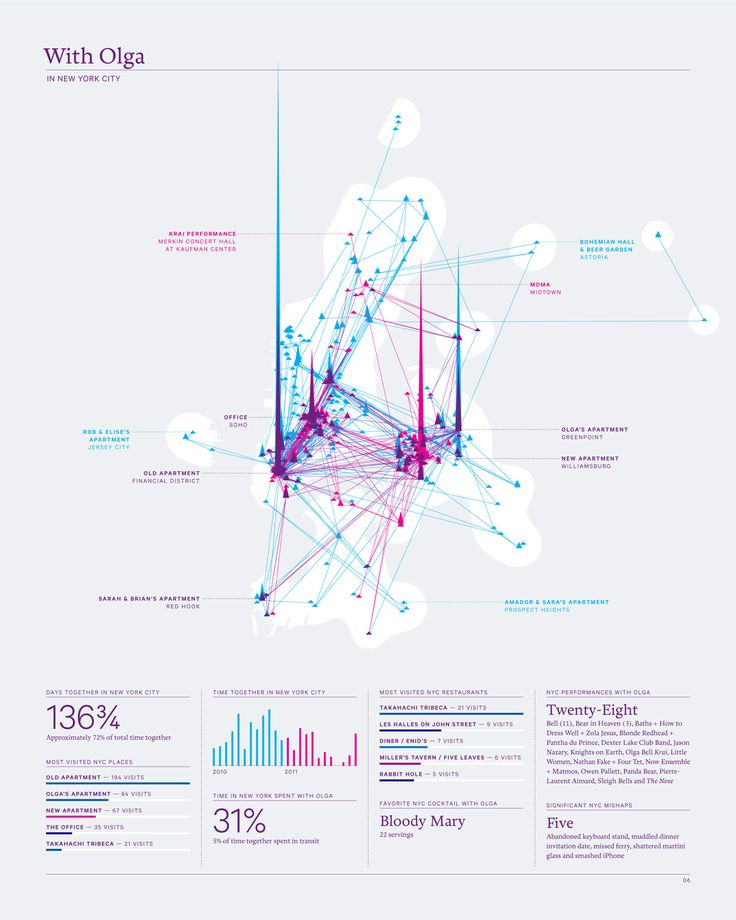 Beautiful information design.