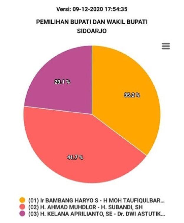 Quick Count Versi Selatan Center Muhdlor Subandi Unggul Dalam Pilkada Sidoarjo Faktualnews Co Catatan