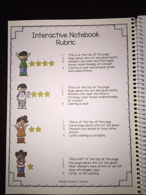 Interactive Notebook rubric for each student to reference