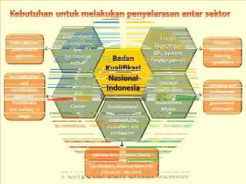 Kerangka Kualifikasi Nasional Indonesia