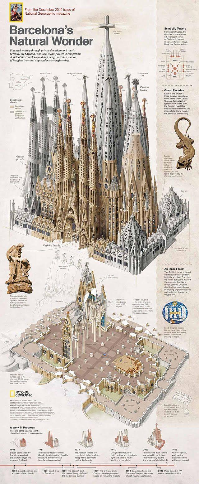 Infografia de La Sagrada Familia (completada)