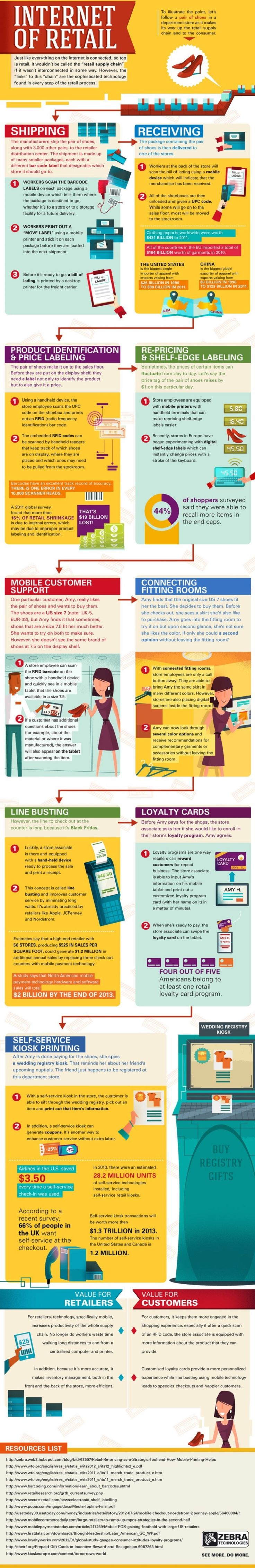 Infographic: The Internet of Retail - Digitizing the Retail Supply Chain - Total Customer