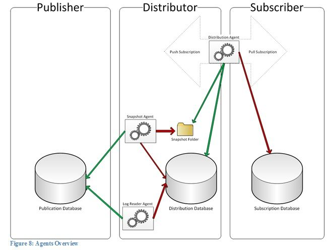 Stairway to SQL Server Replication - Level 5: Transactional Replication & How it works - SQLServerCentral