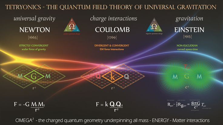 Only ONE unified theory can explain the quantum field mechanics of universal GRAVITATION and why Newton's equation for GRAVITY is mathematically identical to Coulomb's equation for CHARGE interactions.... #Tetryonics
