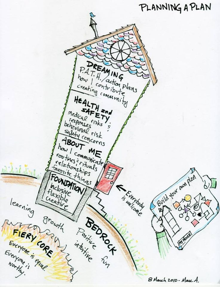 23 best images about WORK: Person-Centered Planning on Pinterest ...