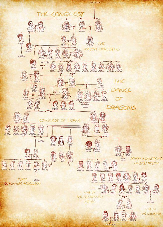 targryen-family-tree-full                                                                                                                                                                                 Mais