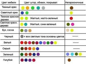 сочетание цветов в интерьере - Поиск в Google