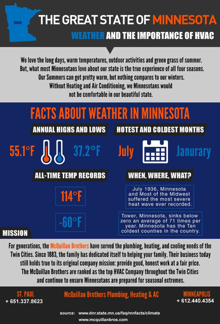 How Minnesota Depends On The Hvac Industry For Comfort From Summer To Winter The Beautiful State Of Minnesota Experiences All Sea Industrial Hvac Weather Hvac