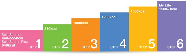 Cambridge Weight Plan: Steps to success