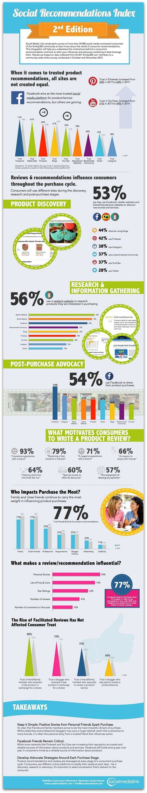 Infographic: What makes consumers endorse brands on social media   Articles   Main