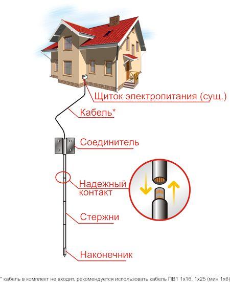 Заземление из нержавеющей(!) стали_Украина - Страница 2 - Строим Дом