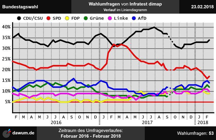 #Umfrageverlauf: #Wahlumfragen #Bundestagswahl #Infratest dimap (bis zum 23.02.18)   https://dawum.de/Bundestag/Infratest_dimap/2018-02-23/ | #Sonntagsfrage #Bundestag #btw