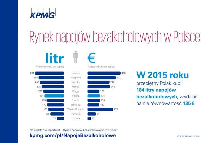 Raport: Rynek napojów bezalkoholowych w Polsce | #napojebezalkoholowe #KPMG #rynek #Polska #Poland