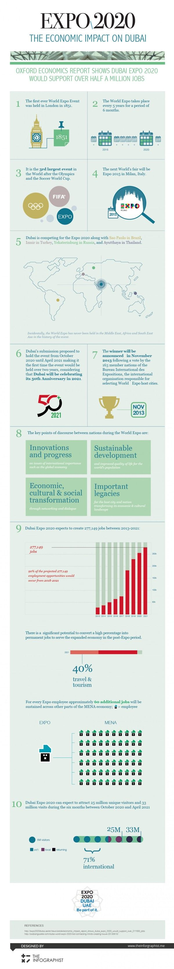 Dubai World Expo 2020: Infographic - Towards Connecting Minds as One Fraternity - www.arabiangazette.com