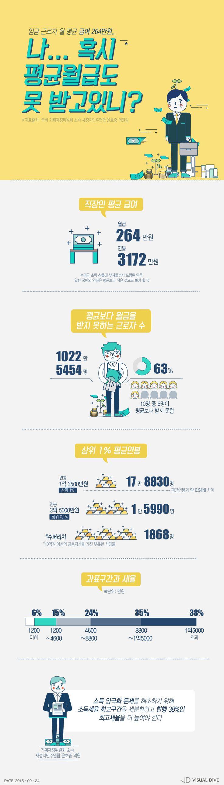 근로자 평균 임금 264만원…나는 어디쯤일까? [인포그래픽] #Salary/ #Infographic ⓒ 비주얼다이브 무단 복사·전재·재배포 금지