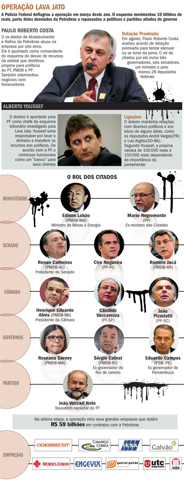 Entenda a Operação Lava Jato da Polícia Federal - Brasil - Notícia - VEJA.com