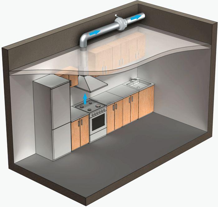 Beau Kitchen Ventilation Fan