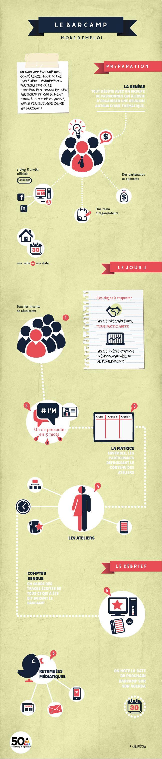 [Infographie] Barcamp, le mode d'emploi   50A BLOG