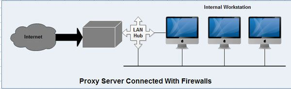 Proxy Server Connected to Firewalls