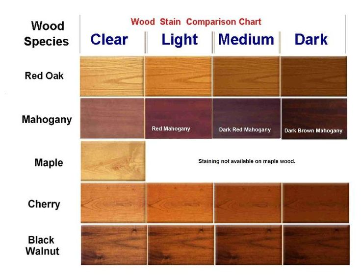 Dark Mahogany Wood Color ~ Best images about mahogany stains on pinterest