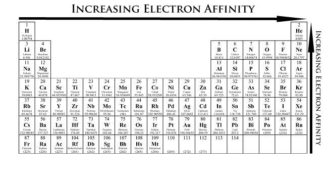17 Best ideas about Electron Affinity on Pinterest ...