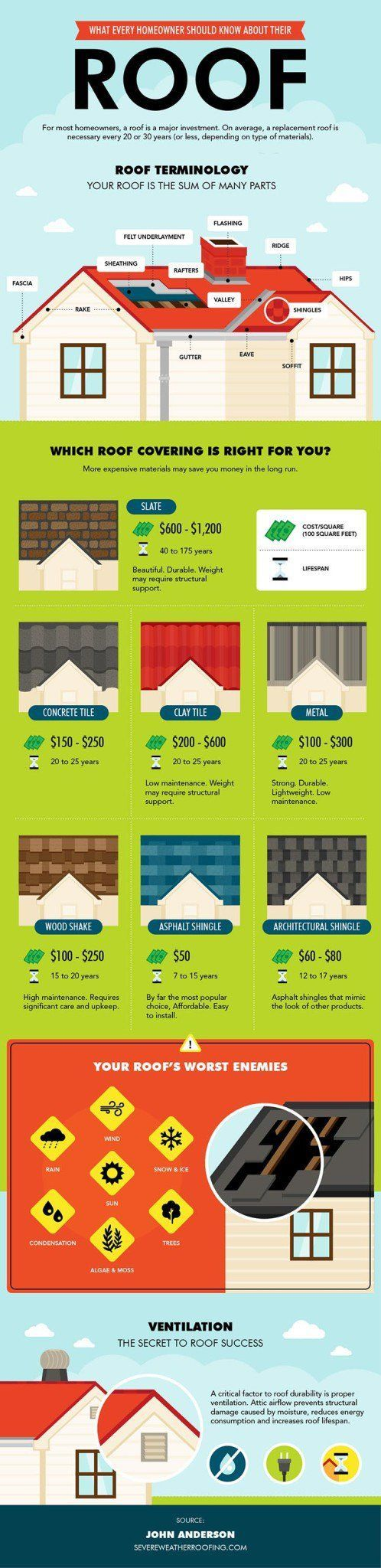 DIY Roof Repair |What Homeowners Need to Know About Their Roof [INFOGRAPHIC] by DIY Ready at http://diyready.com/diy-roof-repair-what-homeowners-need-to-know-about-their-roof-infographic/
