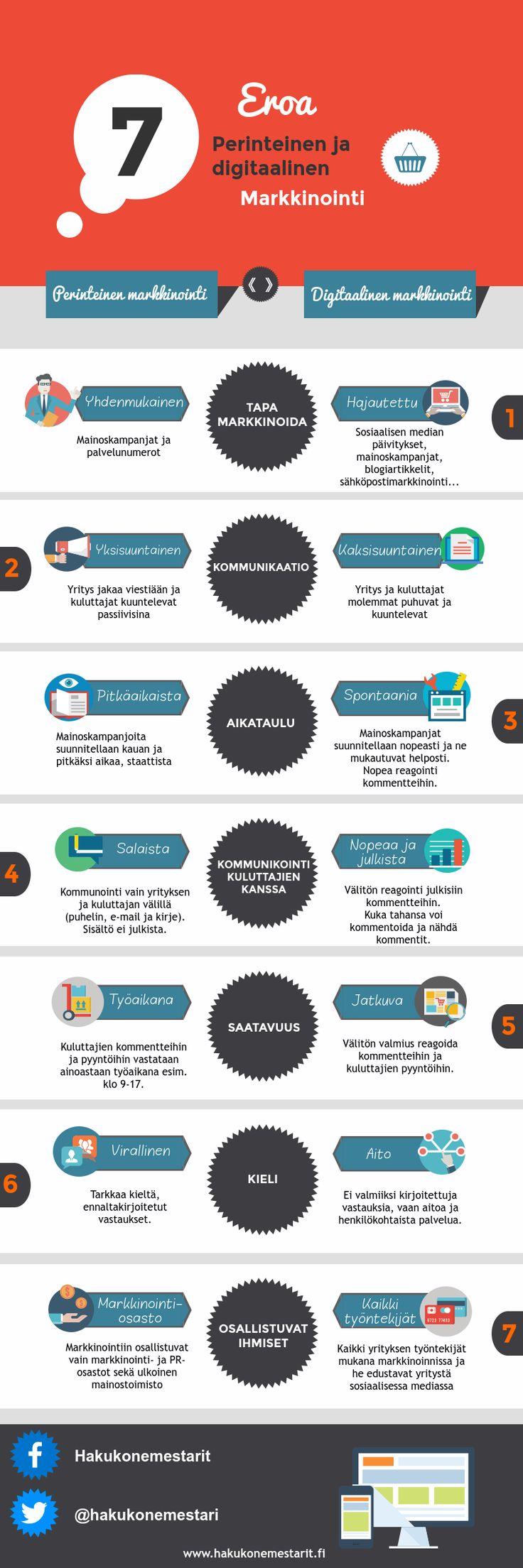 Digitaalinen markkinointi vs perinteinen markkinointi.  Lue digitaalisen markkinoinnin ja perinteisen markkinoinnin eroista. #Markkinointi
