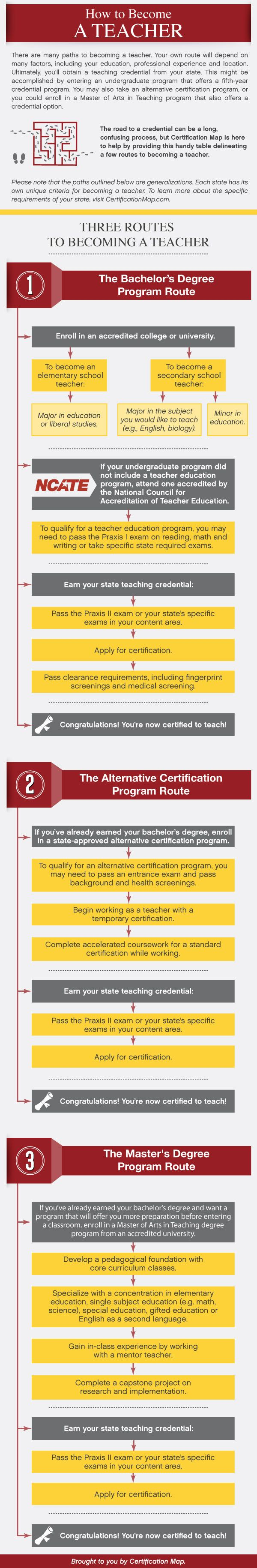 How to become a teacher [infographic] http://holykaw.alltop.com/how-to-become-a-teacher-infographic