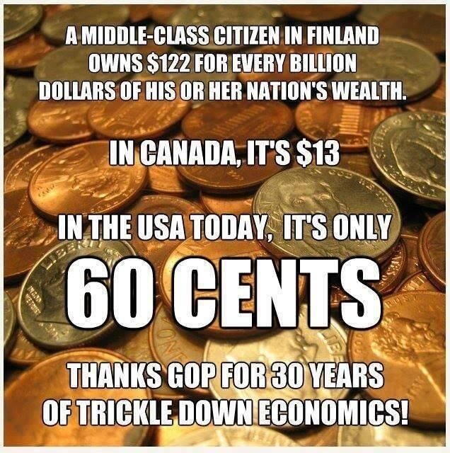 "This is what 99% of Americans have gotten with 30 years of Republican ""Trickle Down"" economics. Any questions?"