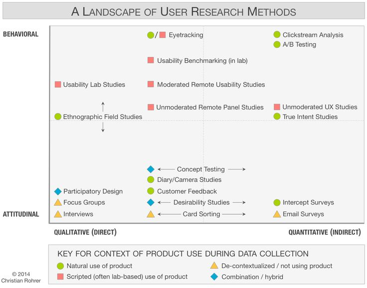 Chart of 20 user research methods, classified along 3 dimensions.