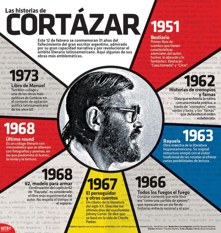 Este 12 de febrero se conmemoran 31 años del fallecimiento de Julio Cortázar, escritor admirado por su gran capacidad narrativa y por revolucionar el ámbito literario de Latinoamérica. #Infografía