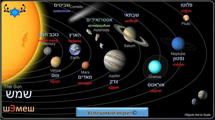 """Сегодня в школе """"УСПЕШНЫЙ ИВРИТ"""" учим планеты на иврите  Фраза дня: """"Расстояние от...""""  מרחק מה...  мэрхАк меА...  מרחק ממוצע מה - мерхак мемуцА меа... - среднее расстояние от.. Например,  כוכב חמה: מרחק ממוצע מהשמש  58 000 000 ק''מ  кохАв хамА: мерхАк мемуцА меашЕмеш  58 000 000 км.  זמן סיבוב עצמי:  59 ימים  продолжительность суток, вращение вокруг собственной оси: 59 дней  Зман сивУв ацмИ : 59 ямИм  СОЛНЕЧНАЯ СИСТЕМА на иврите: מערכת השמש маарЭхет ашЭмеш  Советую запомнить слово…"""