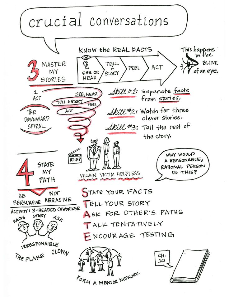 Crucial Conversations #sketchnotes from Vital Smarts class #crucialconversationstraining (3-4)