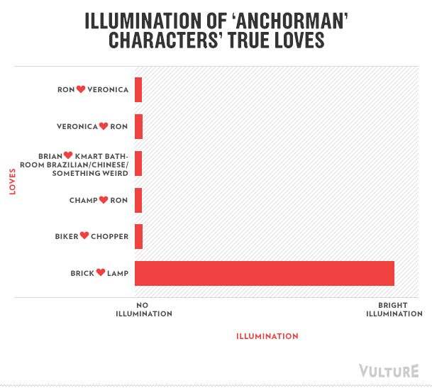 The Original Anchorman, Turned Into Infographics: Illumination of 'Anchorman' characters' true loves