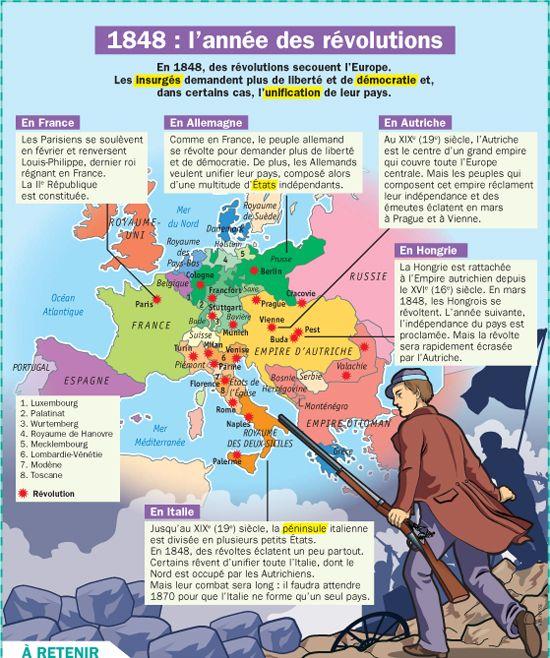 Fiche exposés : Europe: 1848 est l'année des révolutions