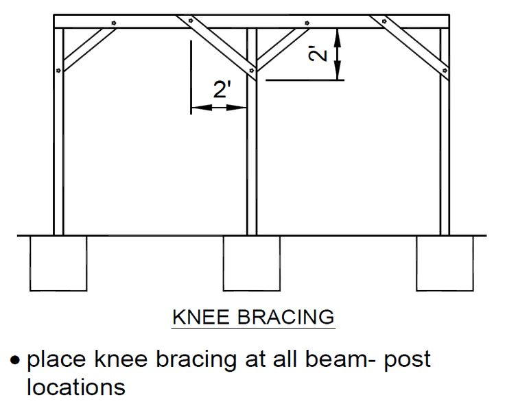 Georgia Prescriptive Deck Code Figure 22 Knee Bracing
