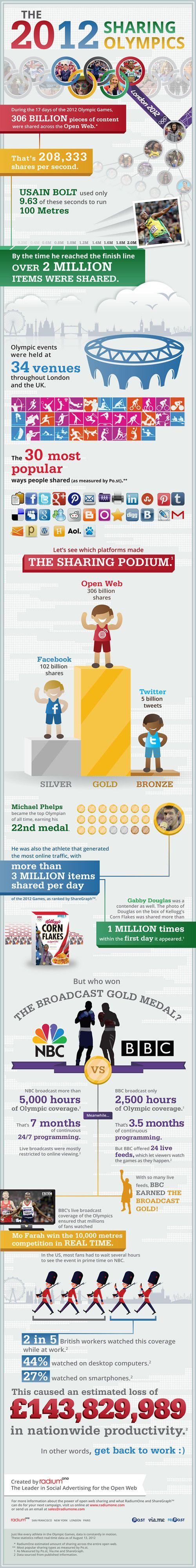 2012 Olympic Facts #London2012 #Olympics