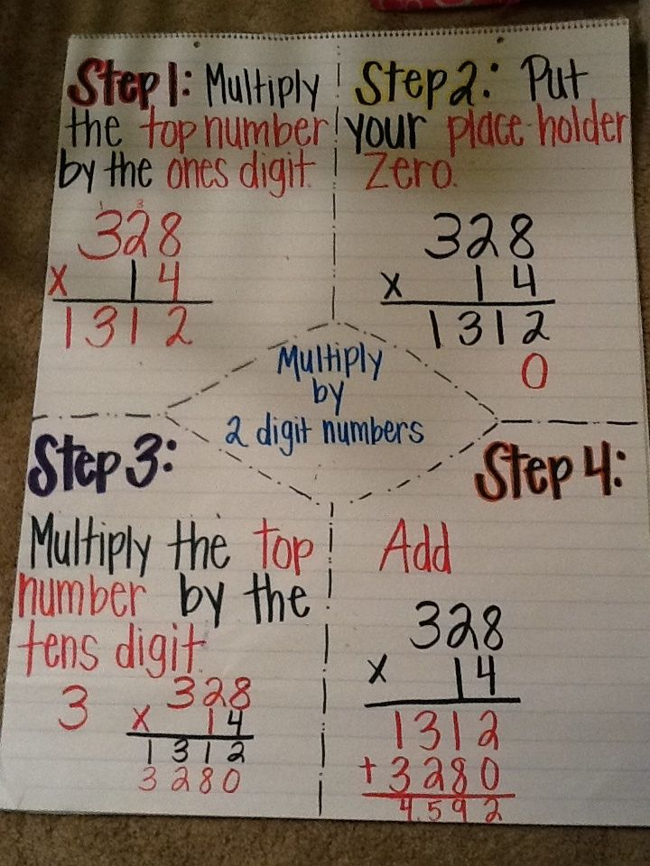 Image result for anchor charts multiplication ...