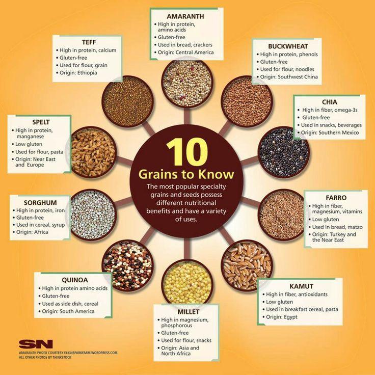 grain charts | Grain Chart