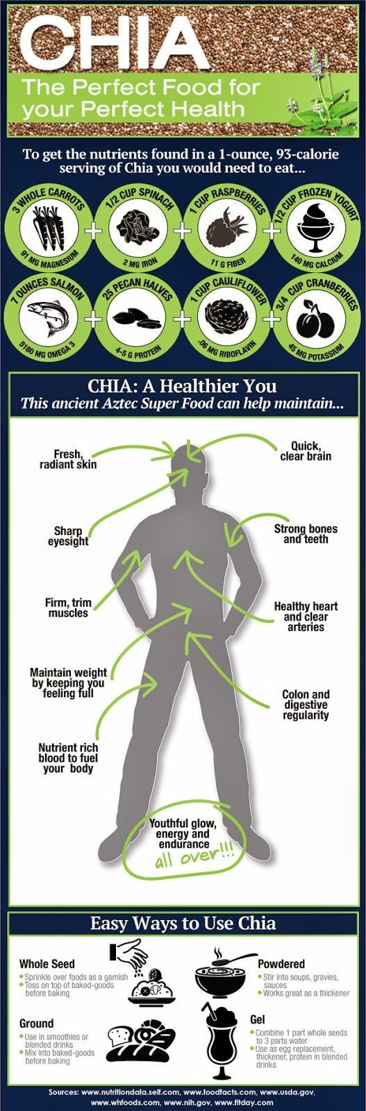A Guide to Chia seeds [Infographic] | ecogreenlove.