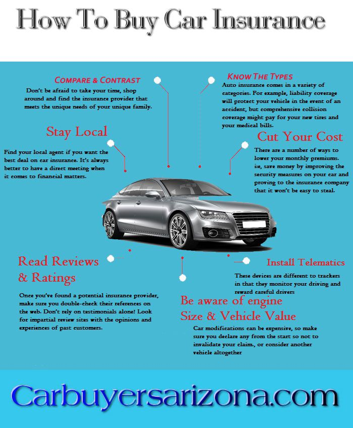 Find some handy tips to prudently control your car insurance costs... visit www.carbuyersarizona.com/we-buy-cars-for-cash/